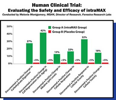 intraMAX Clinical Study Chart